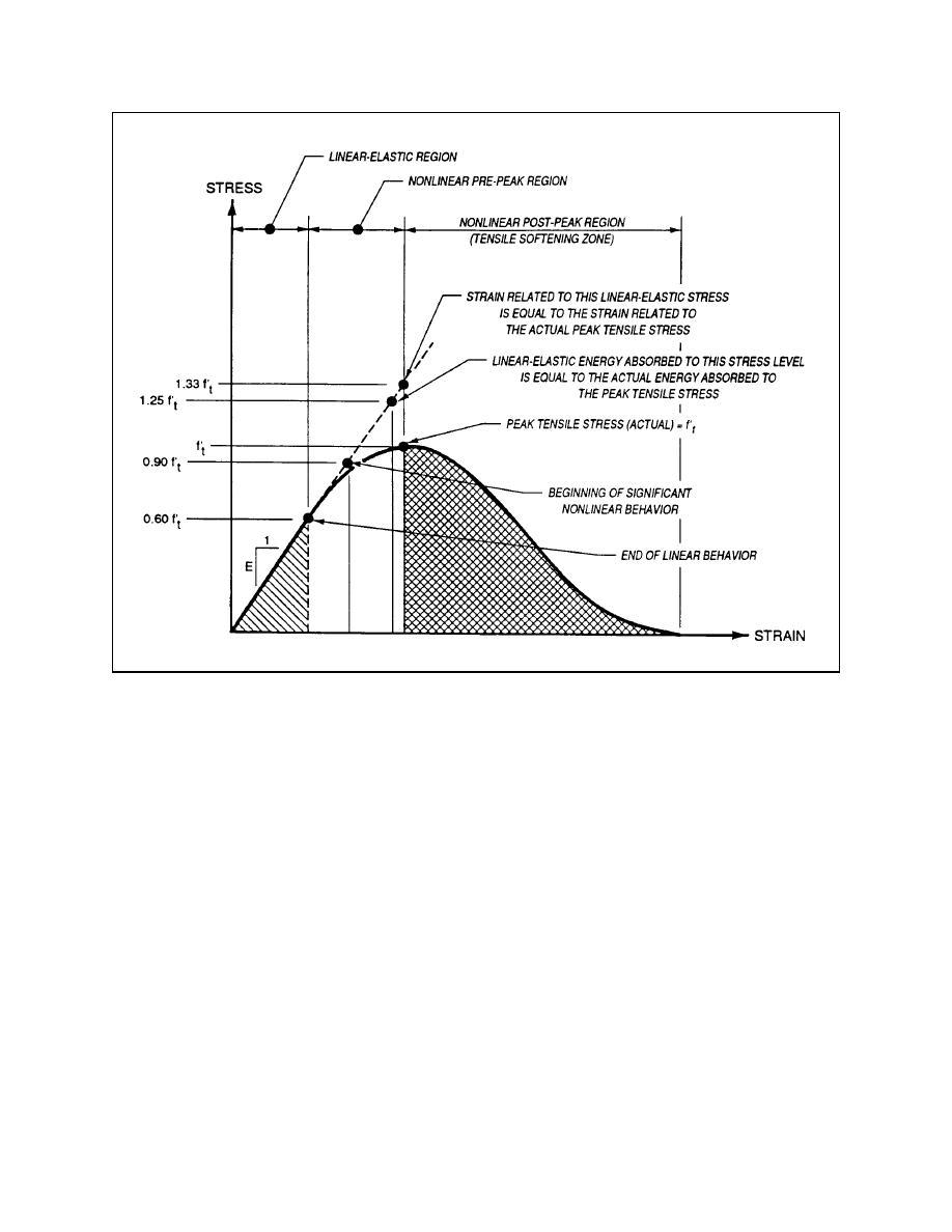 figure 3 strain diagram for rcc